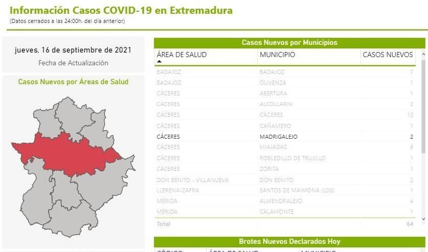 3 casos positivos activos de COVID-19 (septiembre 2021) - Madrigalejo (Cáceres)