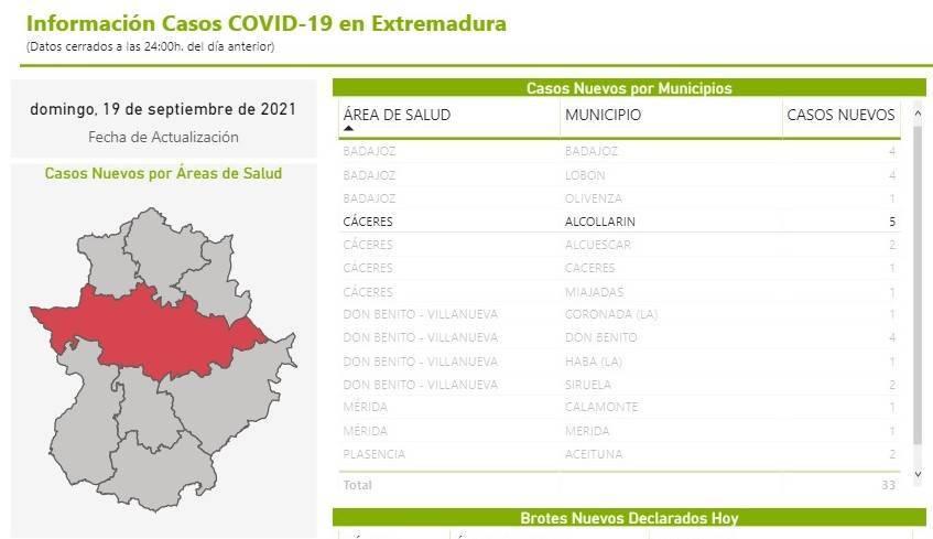 5 nuevos casos positivos de COVID-19 (septiembre 2021) - Alcollarín (Cáceres)
