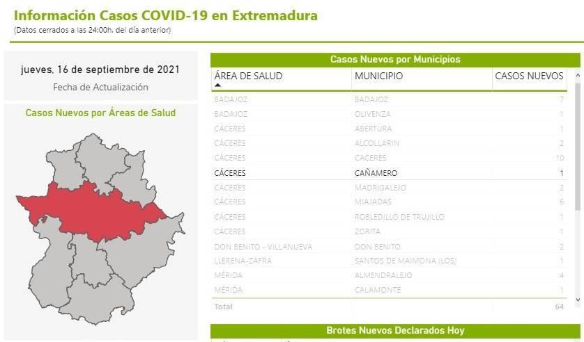 7 casos positivos de COVID-19 (septiembre 2021) - Cañamero (Cáceres)