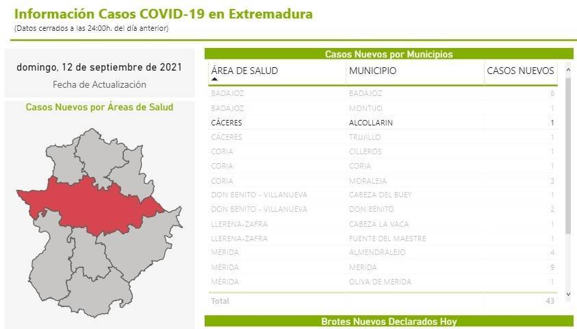 Nuevo caso positivo de COVID-19 (septiembre 2021) - Alcollarín (Cáceres)