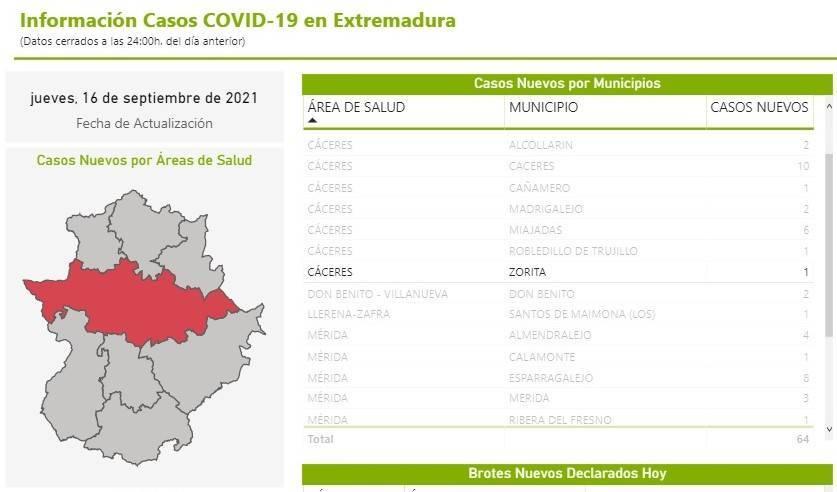 Un caso positivo de COVID-19 (septiembre 2021) - Zorita (Cáceres)