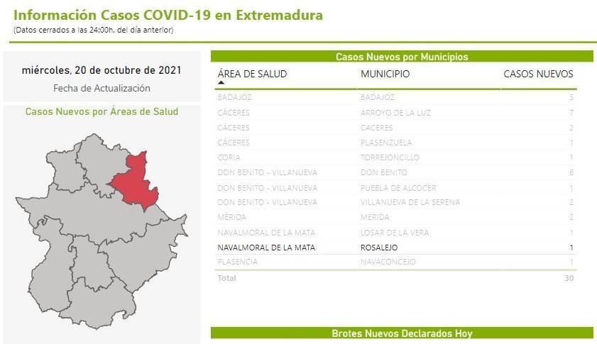 2 casos positivos activos de COVID-19 (octubre 2021) - Rosalejo (Cáceres)
