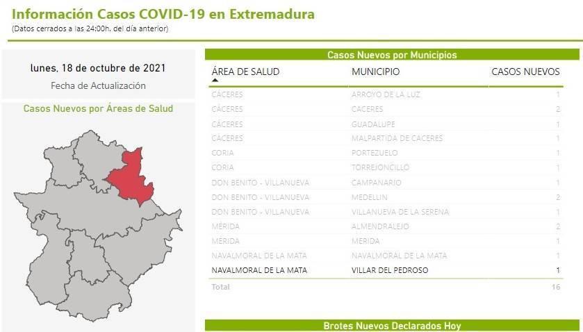2 casos positivos activos de COVID-19 (octubre 2021) - Villar del Pedroso (Cáceres)