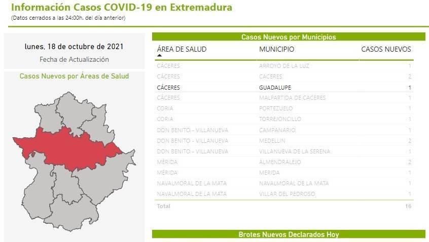 Un caso positivo de COVID-19 (octubre 2021) - Guadalupe (Cáceres)