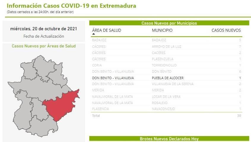 Un caso positivo de COVID-19 (octubre 2021) - Puebla de Alcocer (Badajoz)